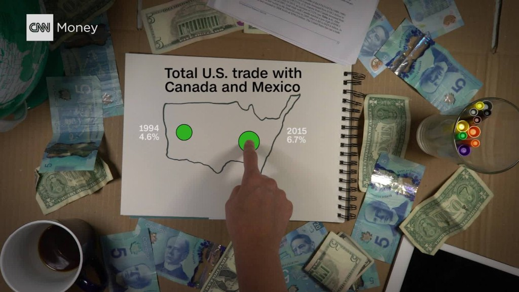 Spiegazione NAFTA