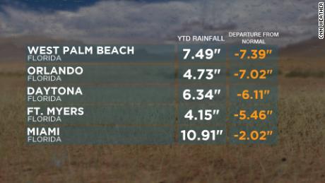 La mancanza di pioggia in Florida provoca condizioni di siccità